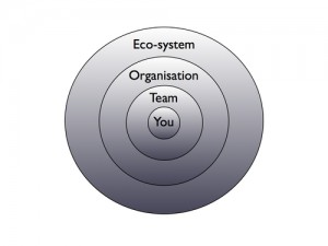 Creativity_ecosystem