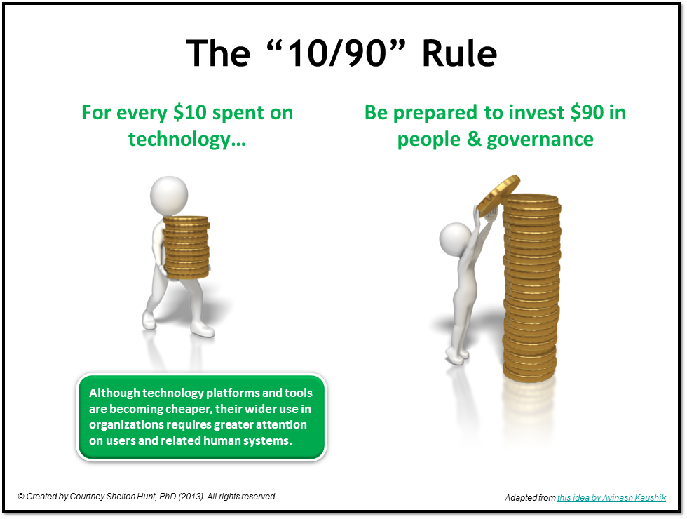 The-10-90-Rule in social media