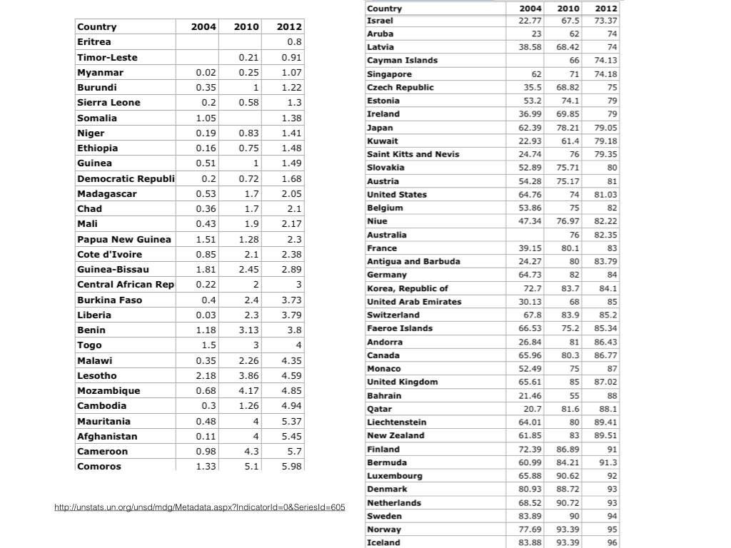 Internet statisitcs from the UN