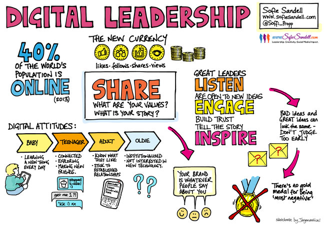 Digital Leadership talk by Sofie Sandell