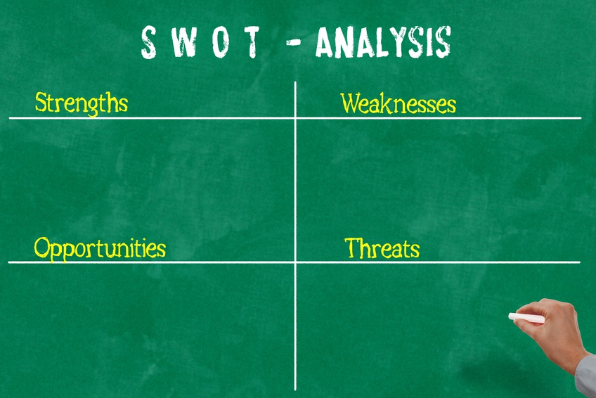 SWOT Analysis, Vorlage